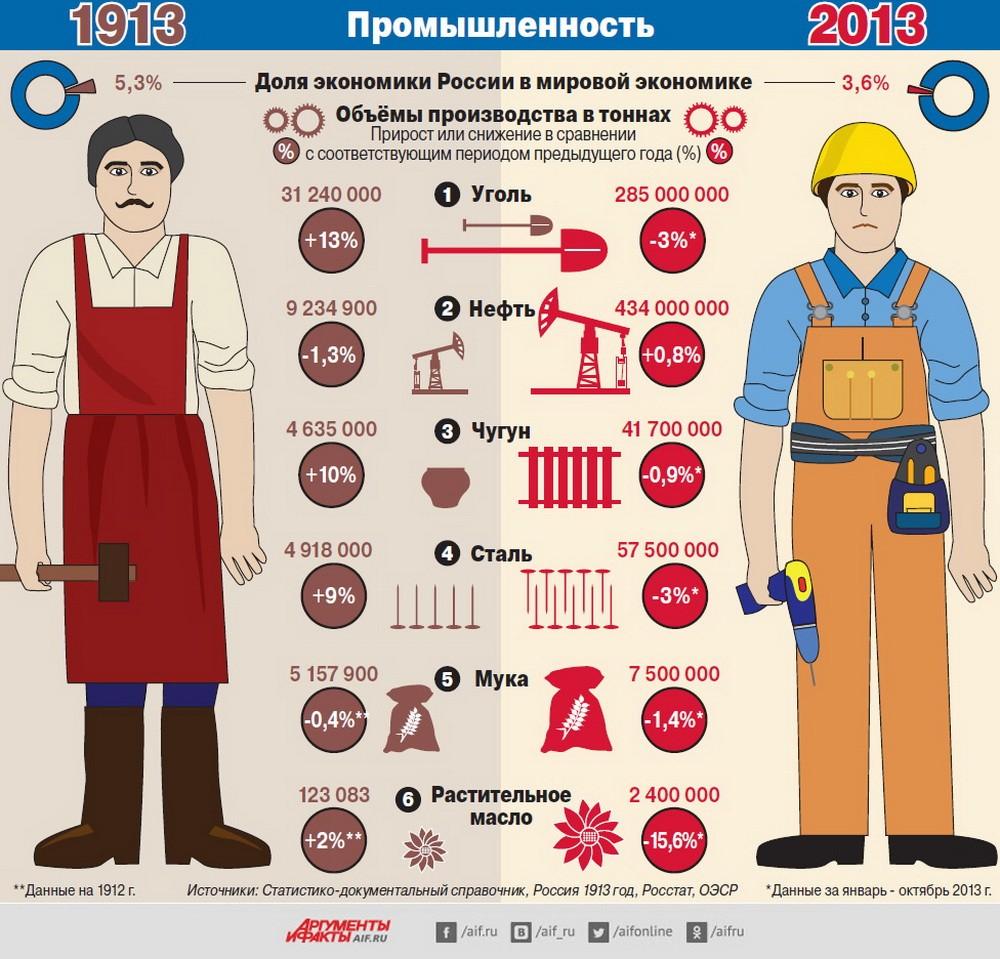 Промышленность с цифрах СССР_Россия