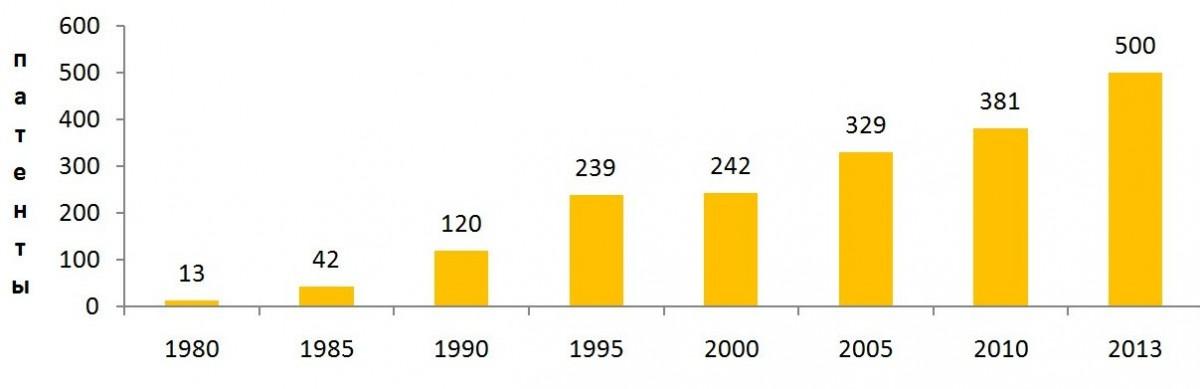 статистика патентов компании керхер