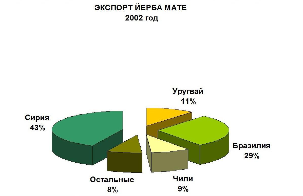 Экспорт йерба мате в 2002 году