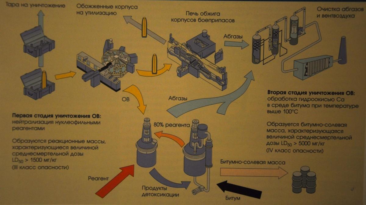 схема двухстадийного уничтожения химического оружия